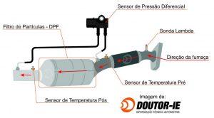 Codificação de Injetor e Regeneração forçada do DPF 5